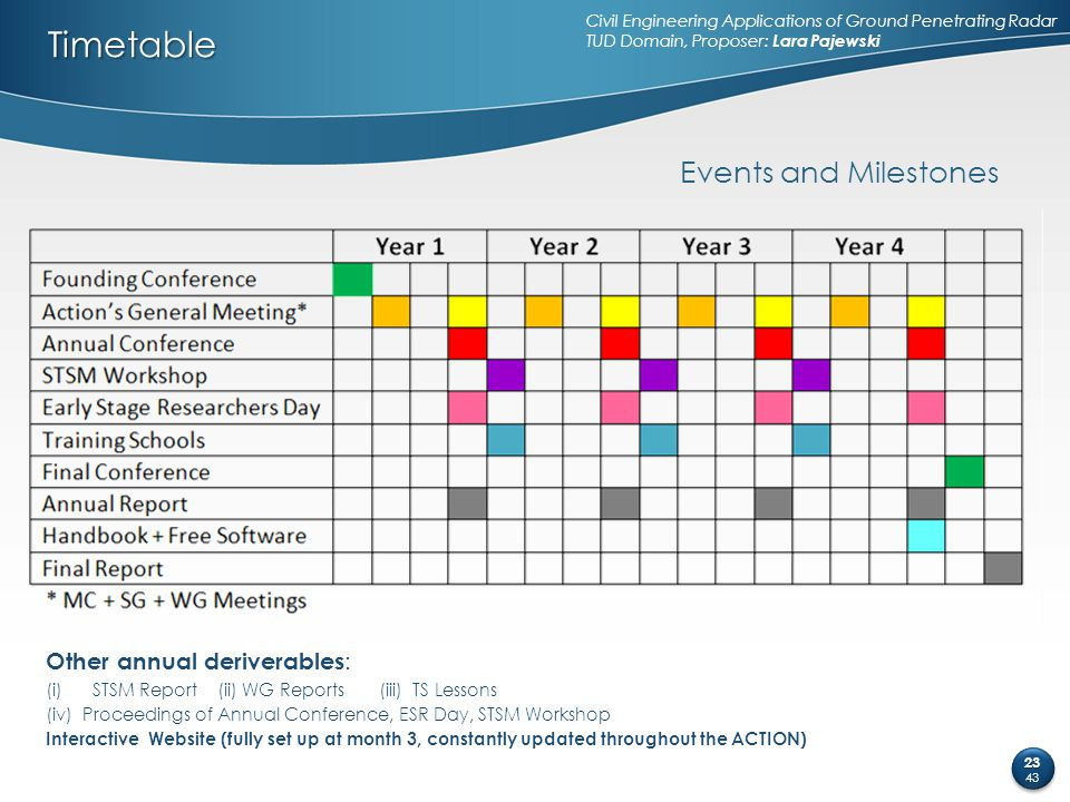 Timetable Events and Milestones Other annual deriverables: