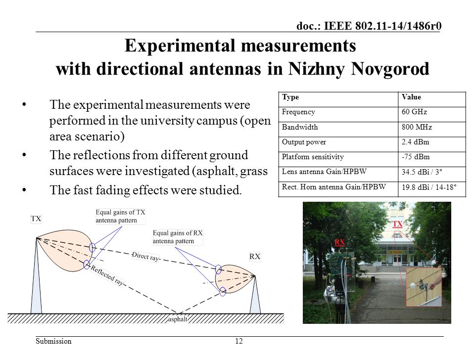 Experimental measurements with directional antennas in Nizhny Novgorod