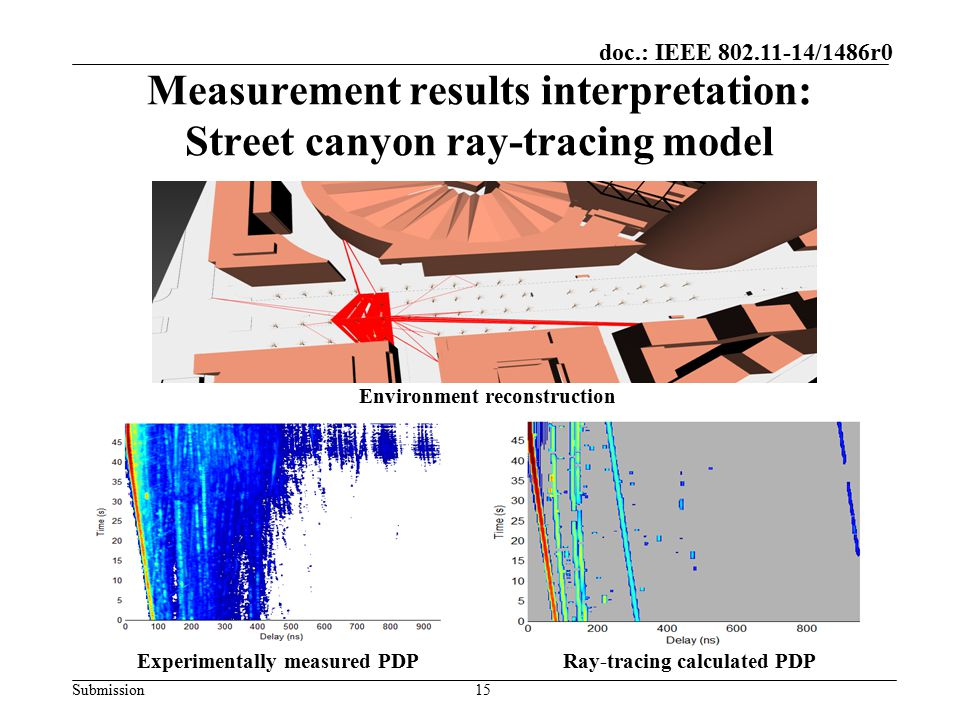 Measurement results interpretation: Street canyon ray-tracing model
