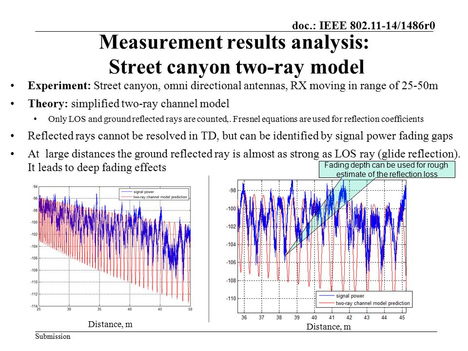 Measurement results analysis: Street canyon two-ray model