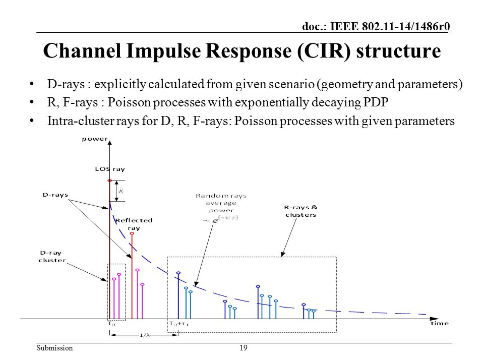 Channel Impulse Response (CIR) structure