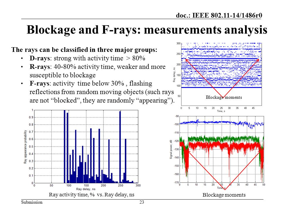 Blockage and F-rays: measurements analysis