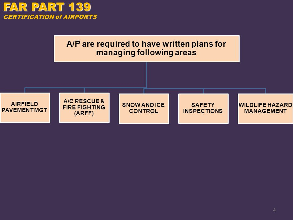 FAR PART 139 CERTIFICATION of AIRPORTS. A/P are required to have written plans for managing following areas.