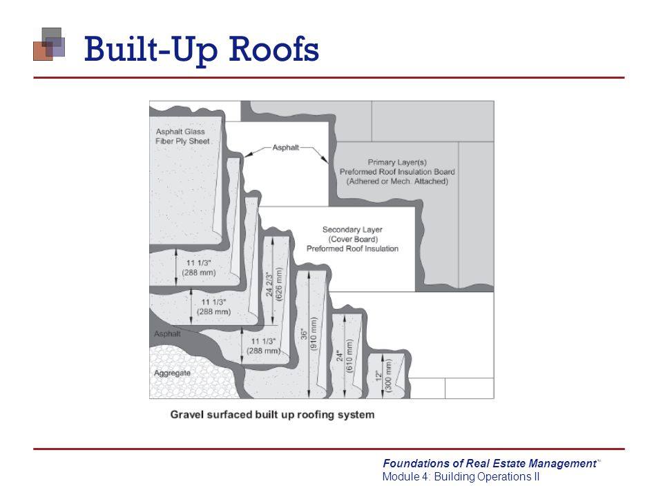 Built-Up Roofs