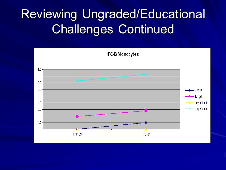 Reviewing Ungraded/Educational Challenges Continued