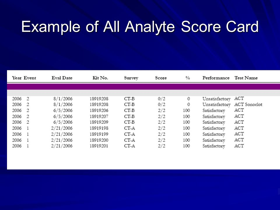 Example of All Analyte Score Card