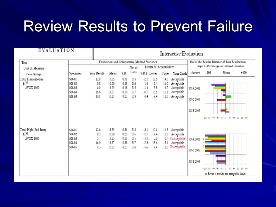 Review Results to Prevent Failure