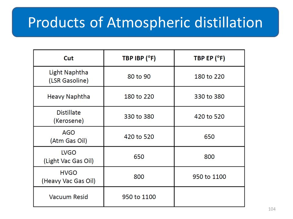 Products of Atmospheric distillation