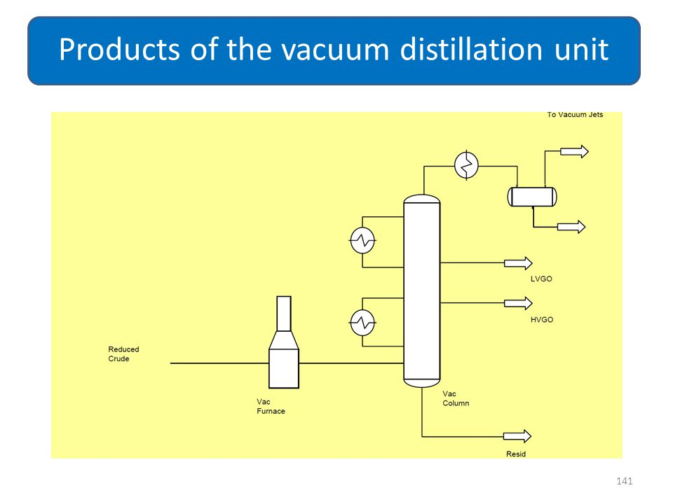 Products of the vacuum distillation unit
