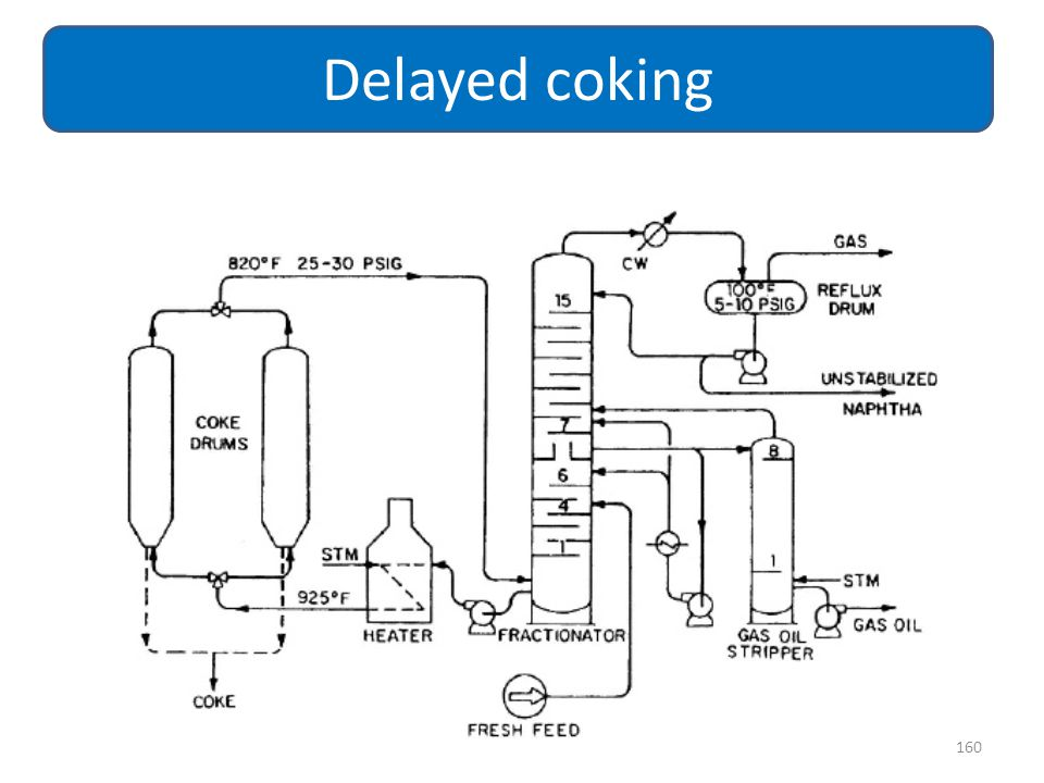 Delayed coking