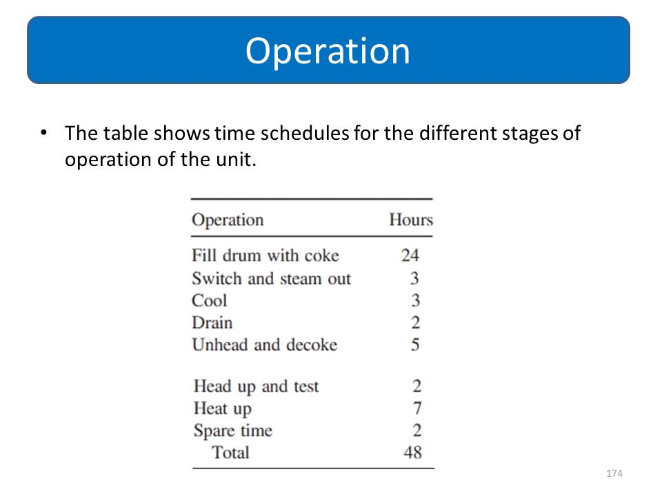 Operation The table shows time schedules for the different stages of operation of the unit.