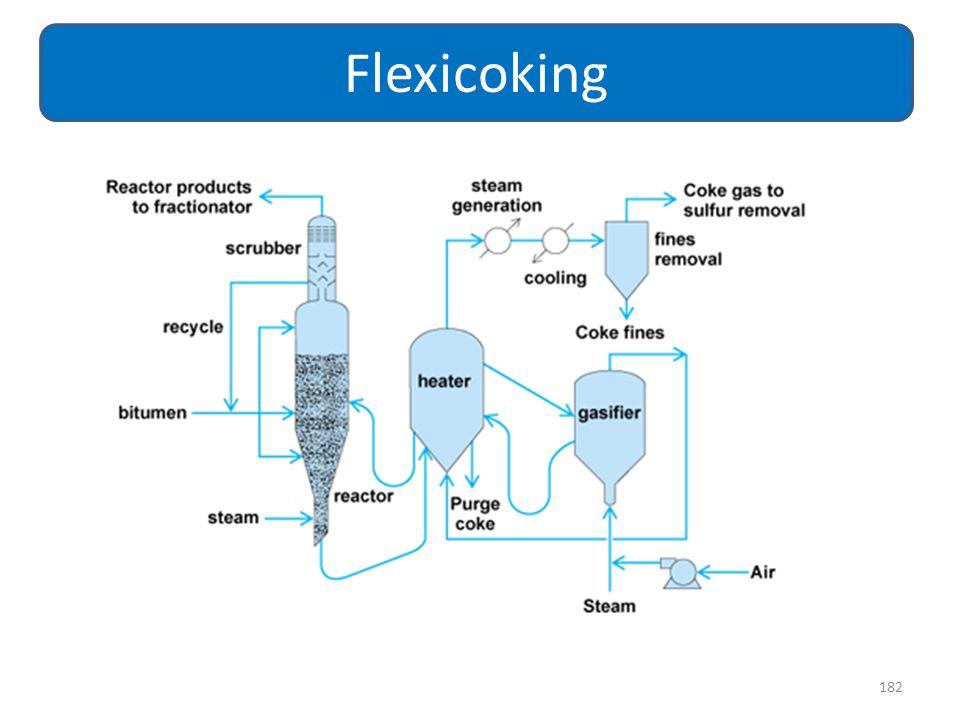 Flexicoking