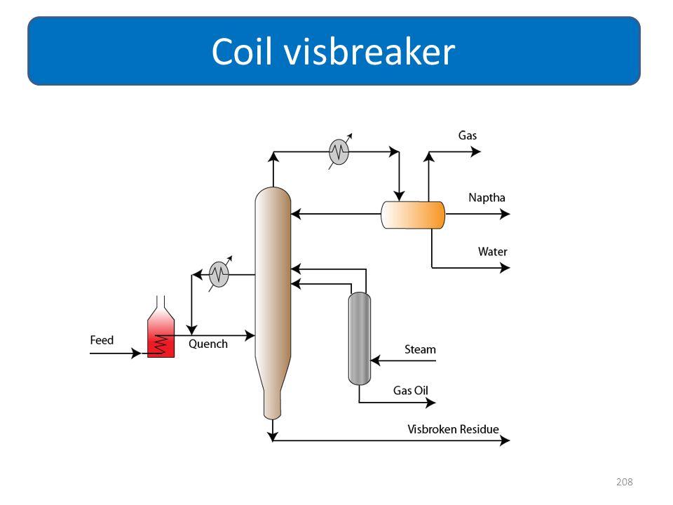Coil visbreaker