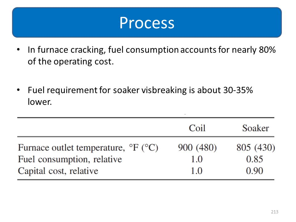 Process In furnace cracking, fuel consumption accounts for nearly 80% of the operating cost.