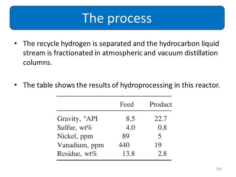 The process The recycle hydrogen is separated and the hydrocarbon liquid stream is fractionated in atmospheric and vacuum distillation columns.