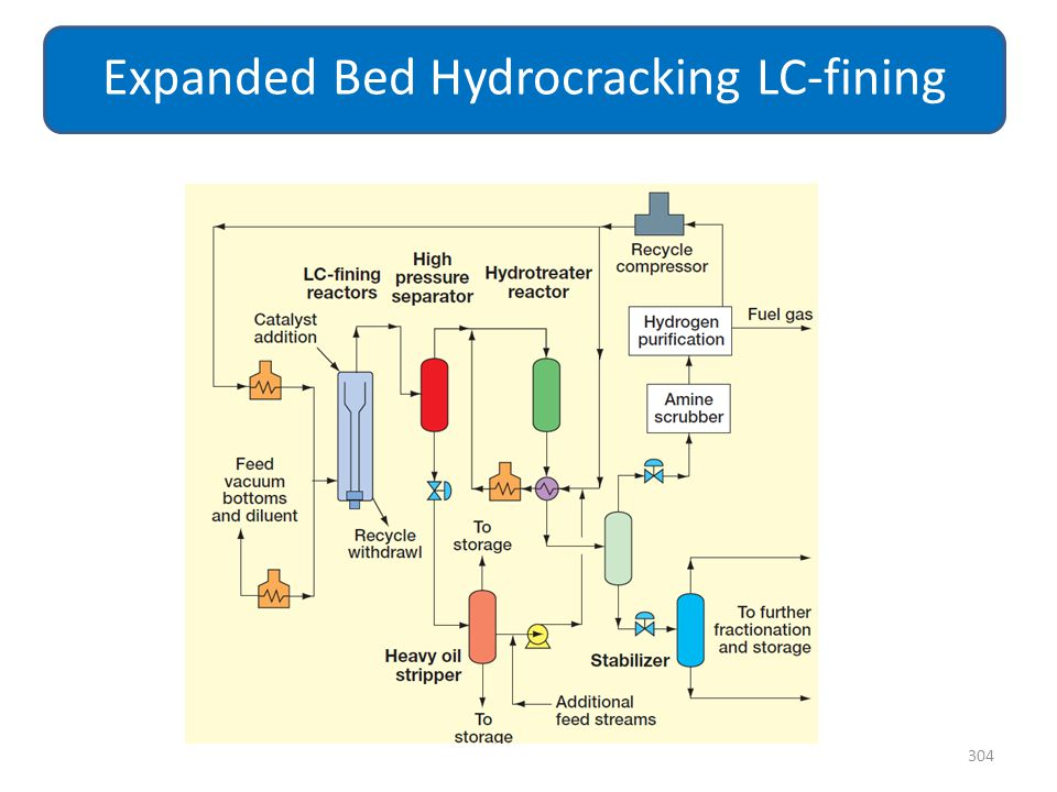 Expanded Bed Hydrocracking LC-fining