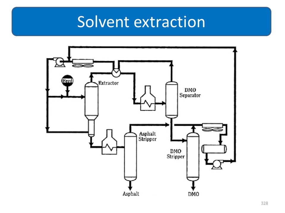Solvent extraction