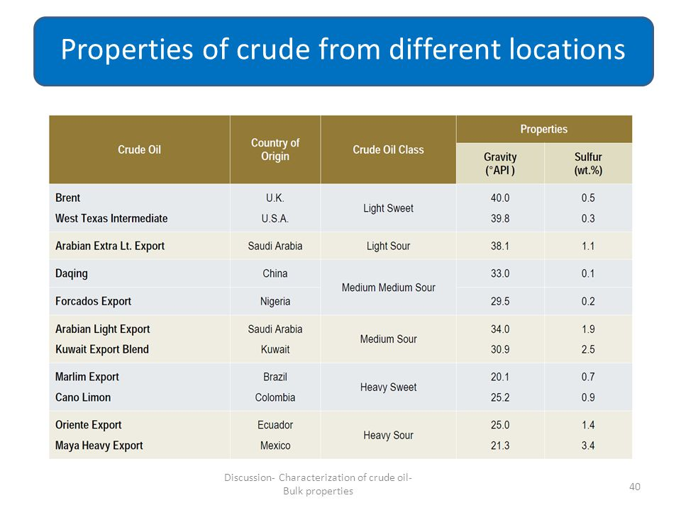Properties of crude from different locations