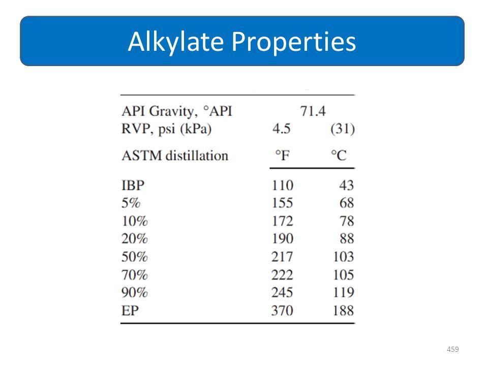 Alkylate Properties