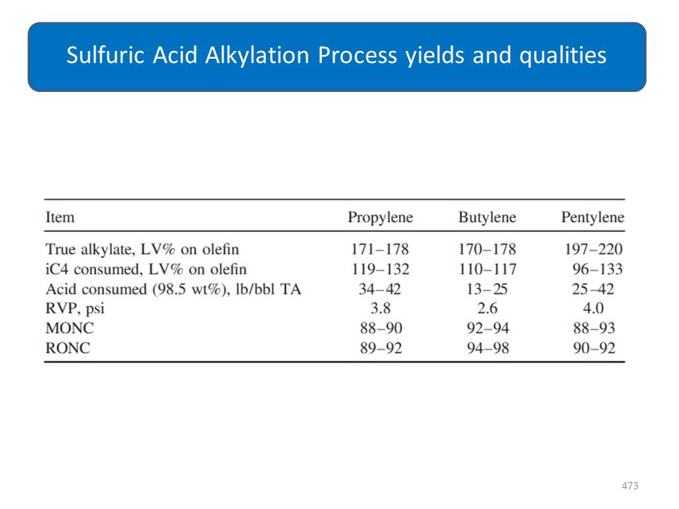 Sulfuric Acid Alkylation Process yields and qualities