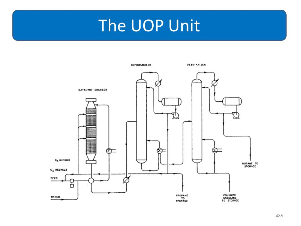 The UOP Unit