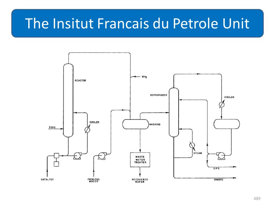 The Insitut Francais du Petrole Unit