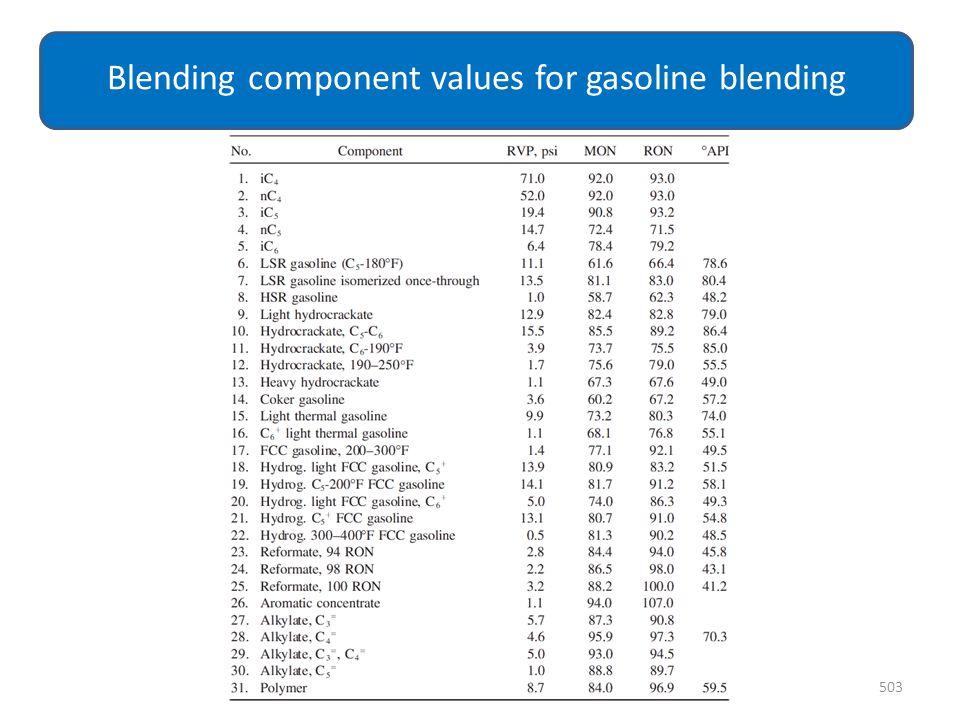 Blending component values for gasoline blending