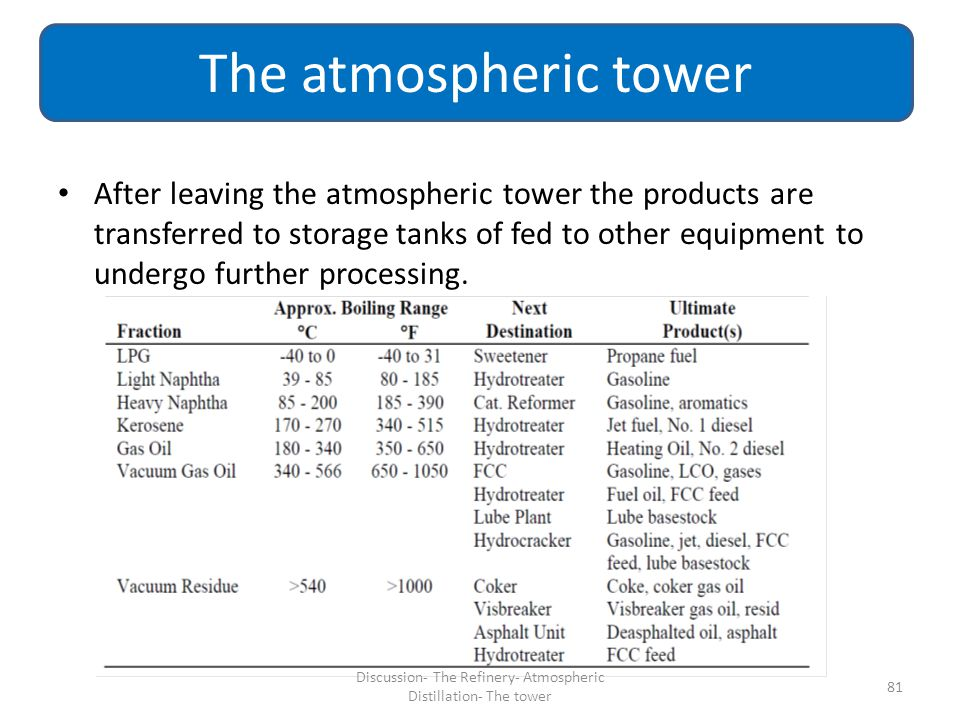 Discussion- The Refinery- Atmospheric Distillation- The tower