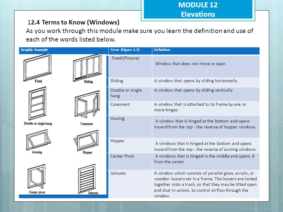 MODULE 12 Elevations 12.4 Terms to Know (Windows)