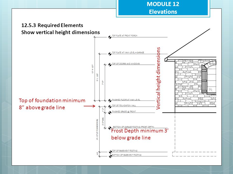 MODULE 12 Elevations 12.5.3 Required Elements