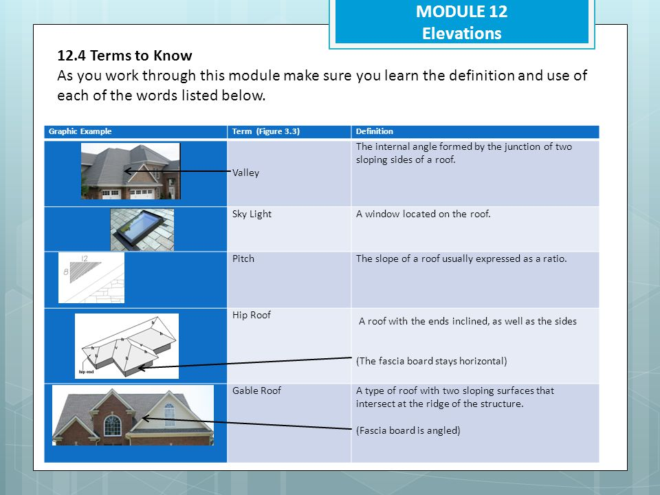 MODULE 12 Elevations 12.4 Terms to Know