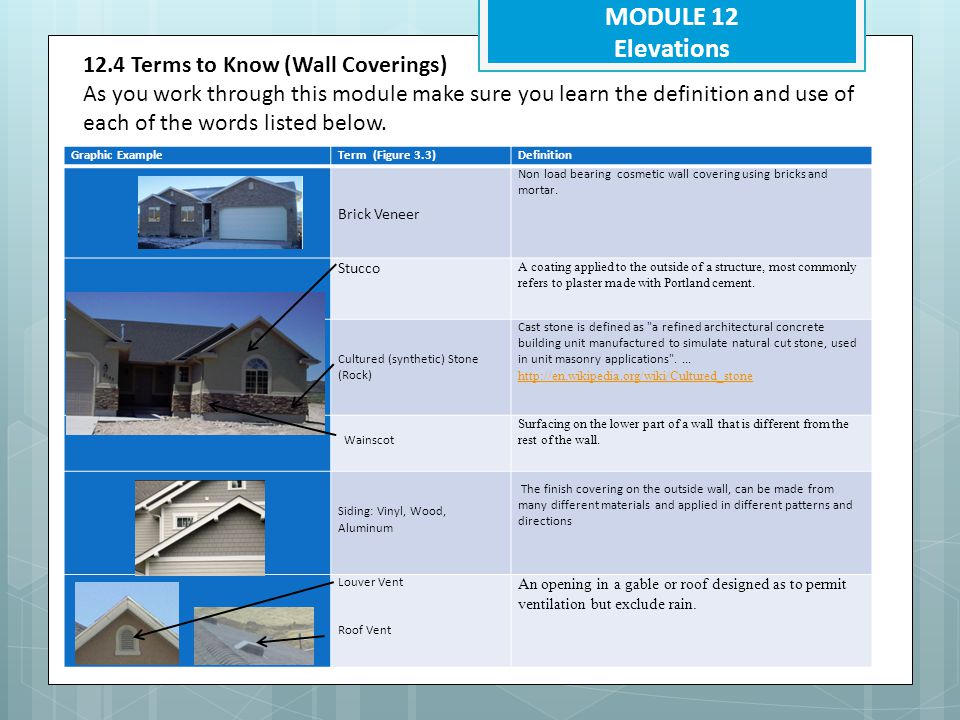 MODULE 12 Elevations 12.4 Terms to Know (Wall Coverings)