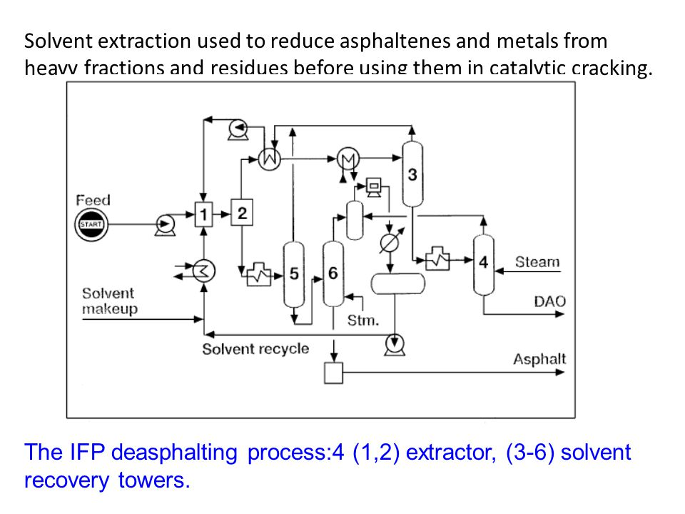 Solvent extraction used to reduce asphaltenes and metals from heavy fractions and residues before using them in catalytic cracking.