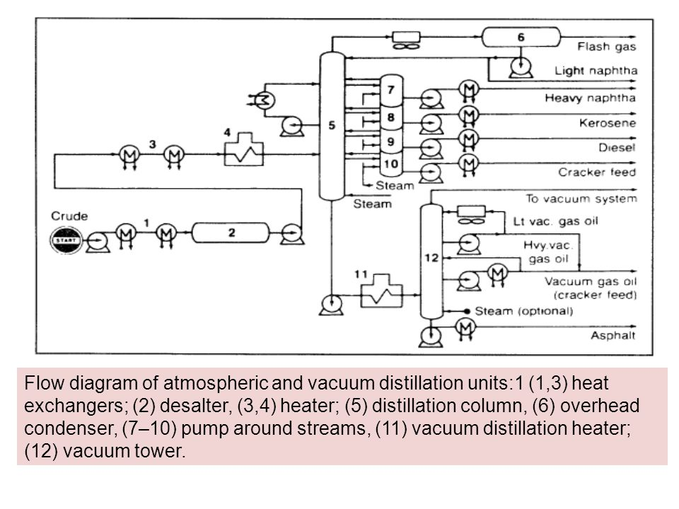 Flow diagram of atmospheric and vacuum distillation units:1 (1,3) heat exchangers; (2) desalter, (3,4) heater; (5) distillation column, (6) overhead condenser, (7–10) pump around streams, (11) vacuum distillation heater; (12) vacuum tower.