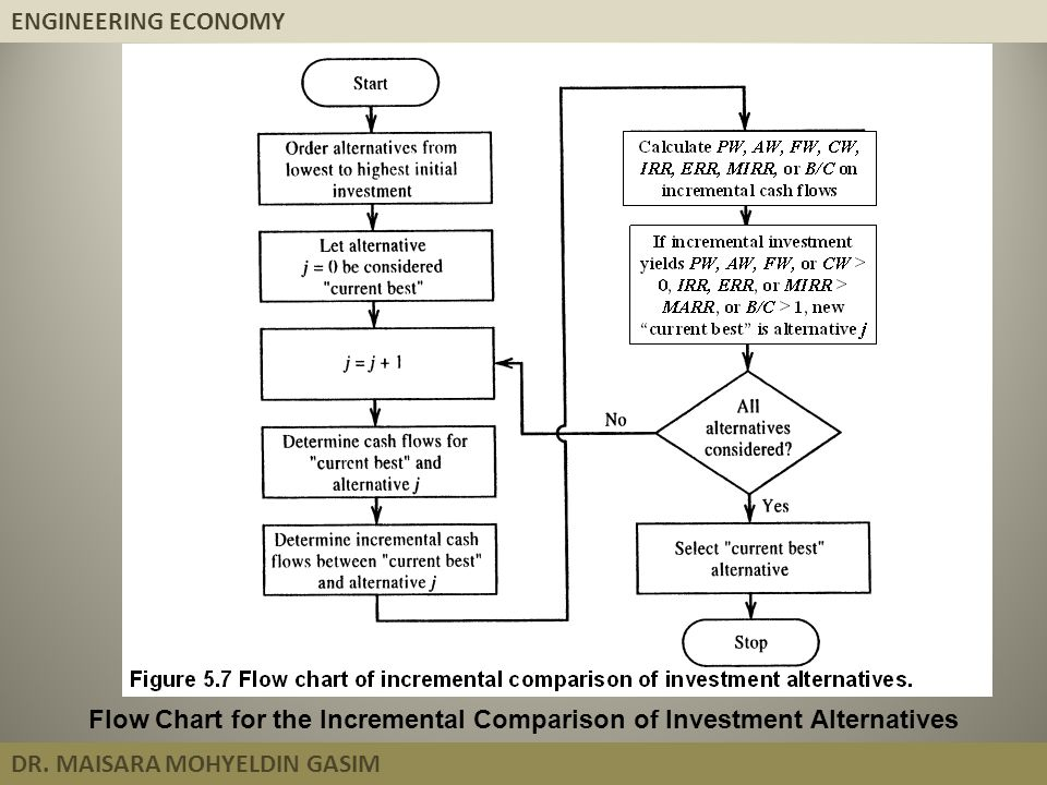 Flow Chart for the Incremental Comparison of Investment Alternatives