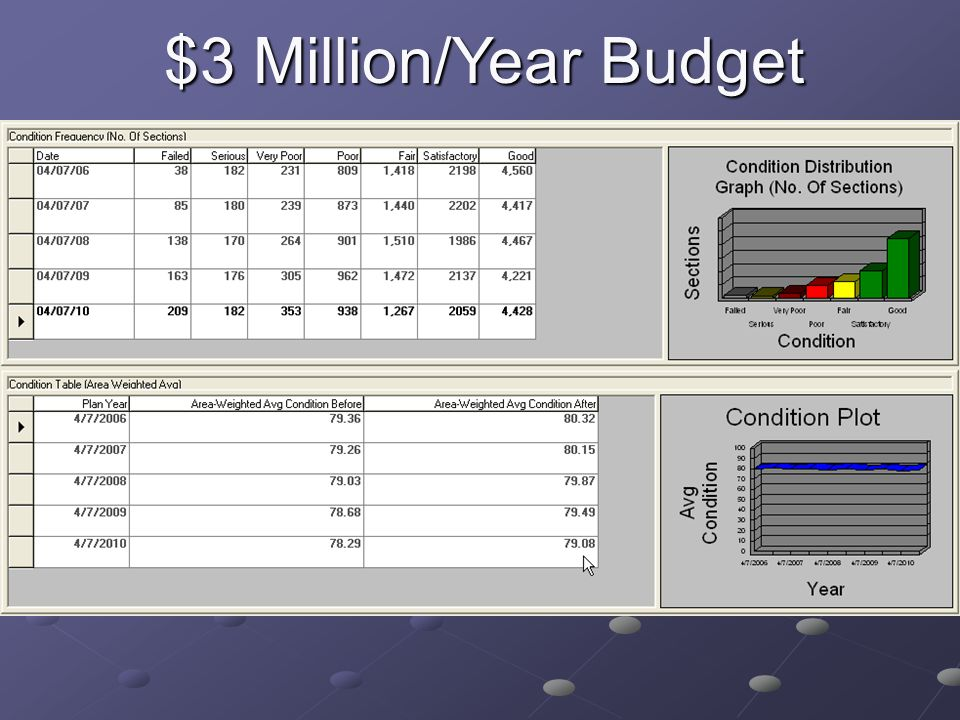 $3 Million/Year Budget