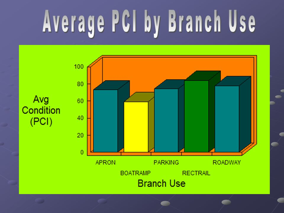Average PCI by Branch Use