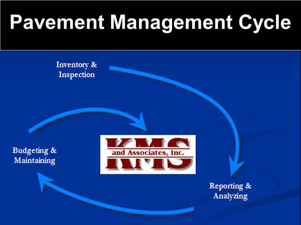 Pavement Management Cycle