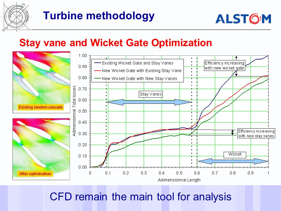 CFD remain the main tool for analysis