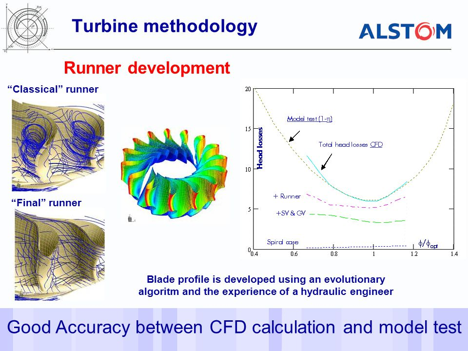 Good Accuracy between CFD calculation and model test