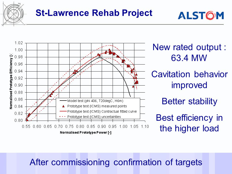 St-Lawrence Rehab Project