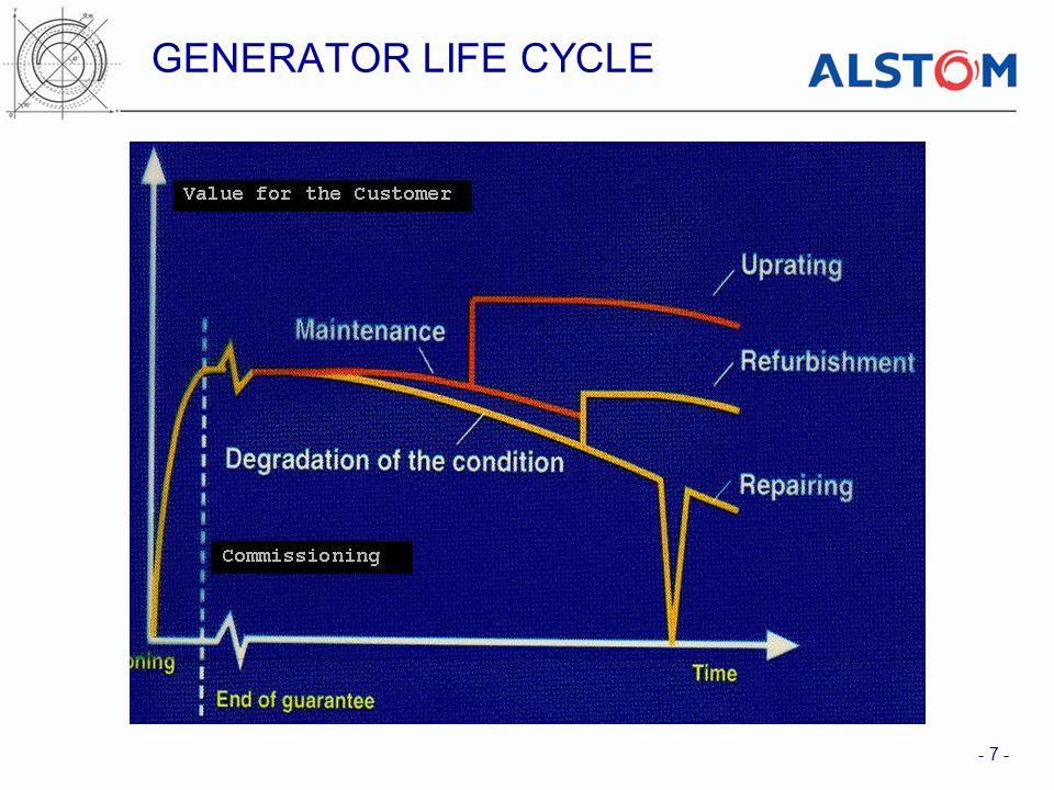 GENERATOR LIFE CYCLE