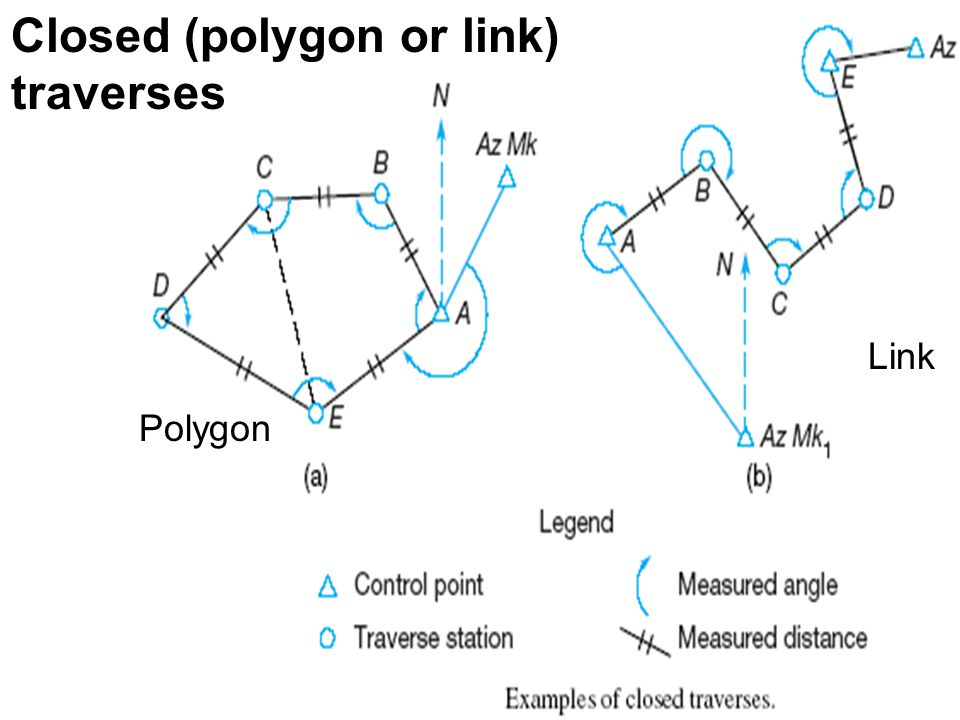 Closed (polygon or link) traverses