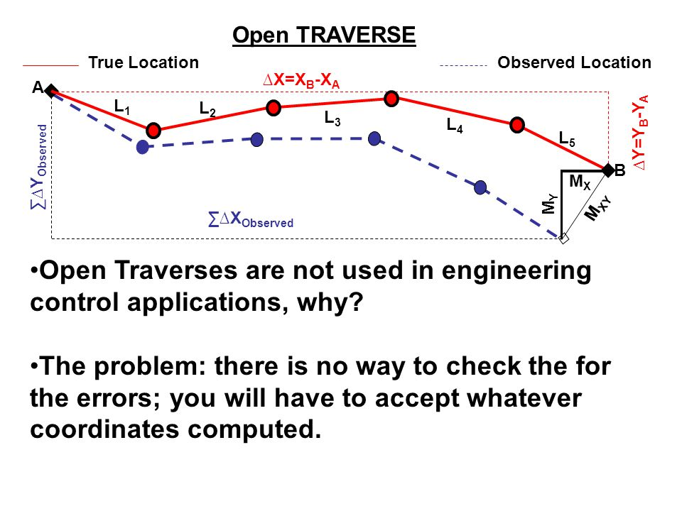 Open Traverses are not used in engineering control applications, why