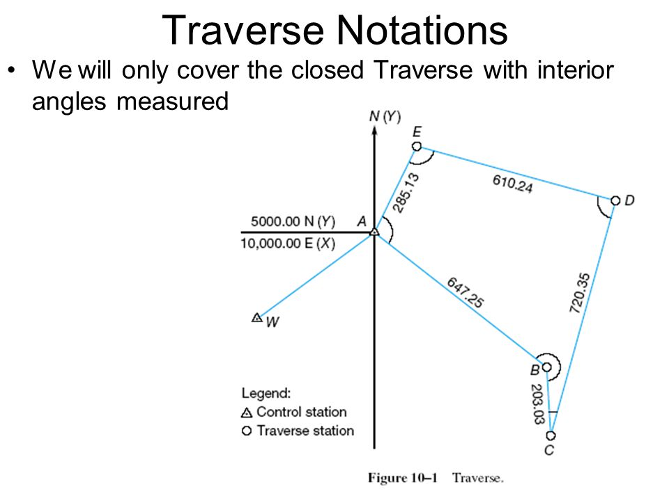 Traverse Notations We will only cover the closed Traverse with interior angles measured. 3