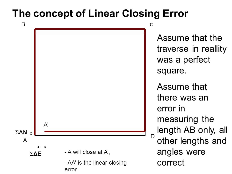 The concept of Linear Closing Error