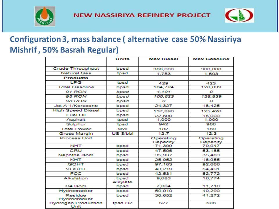 Configuration 3, mass balance ( alternative case 50% Nassiriya Mishrif , 50% Basrah Regular)