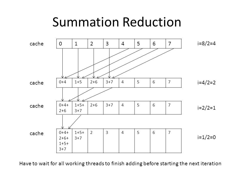 Summation Reduction cache 1 2 3 4 5 6 7 i=8/2=4 cache i=4/2=2 cache