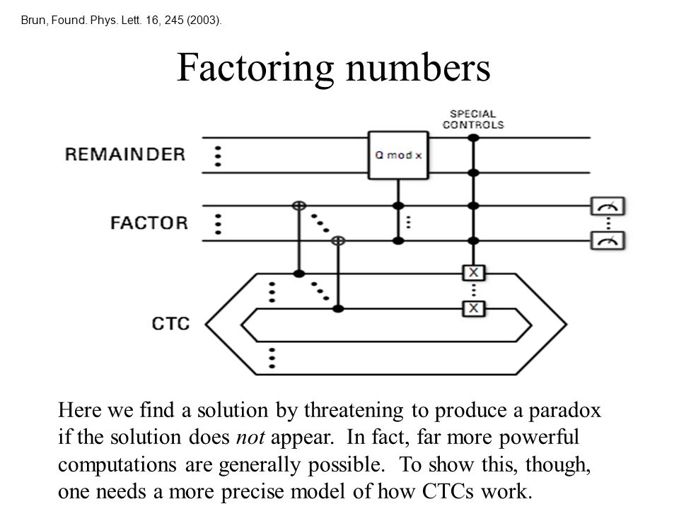 Brun, Found. Phys. Lett. 16, 245 (2003). Factoring numbers.