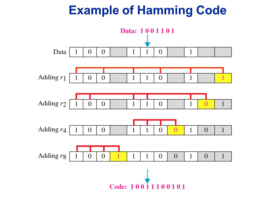 Example of Hamming Code